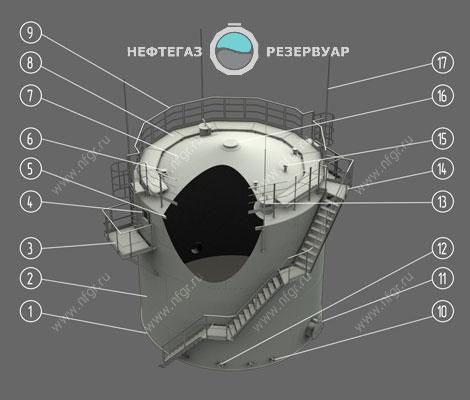Пример комплектации резервуара